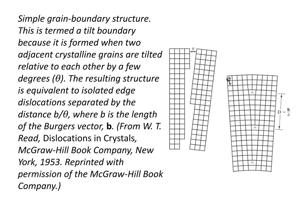 Simple grain-boundary structure. This is termed a tilt boundary because it is formed when two adjacent crystalline grains are tilted relative to each other by a few degrees (