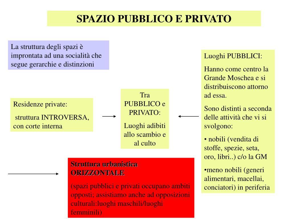 SPAZIO PUBBLICO E PRIVATO