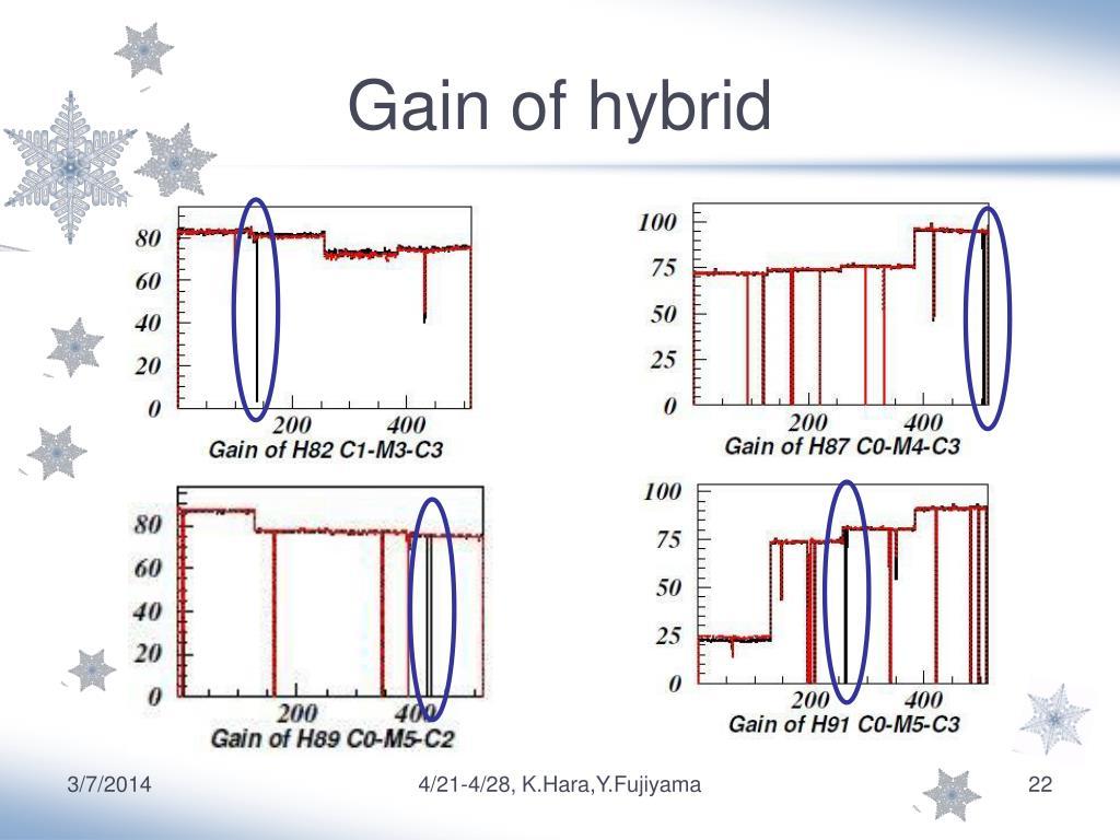 Gain of hybrid