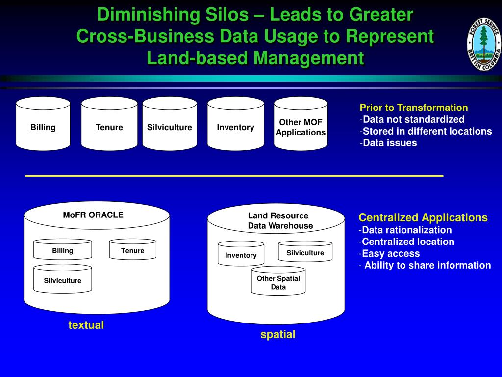 Diminishing Silos – Leads to Greater