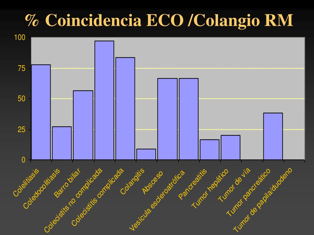 % Coincidencia ECO /Colangio RM