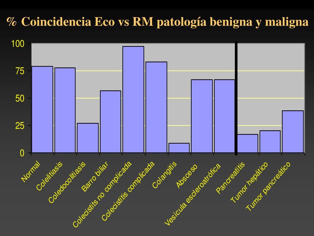 % Coincidencia Eco vs RM patología benigna y maligna