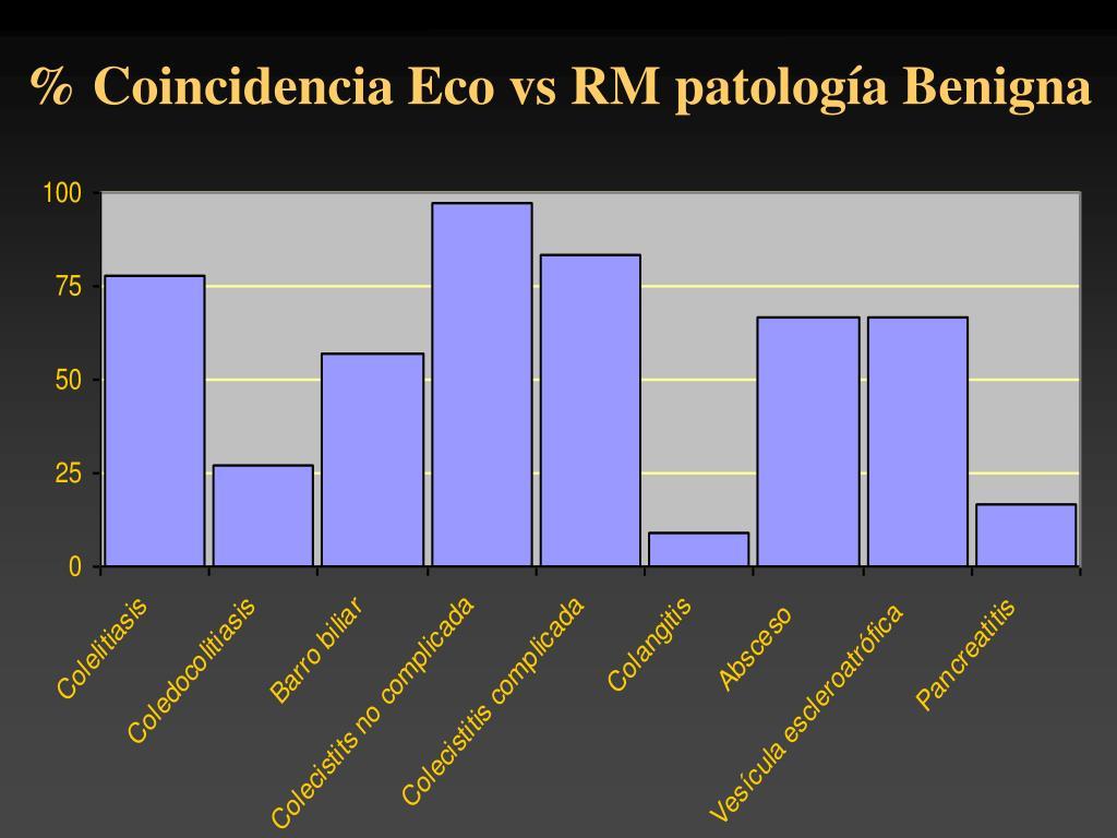 % Coincidencia Eco vs RM patología Benigna