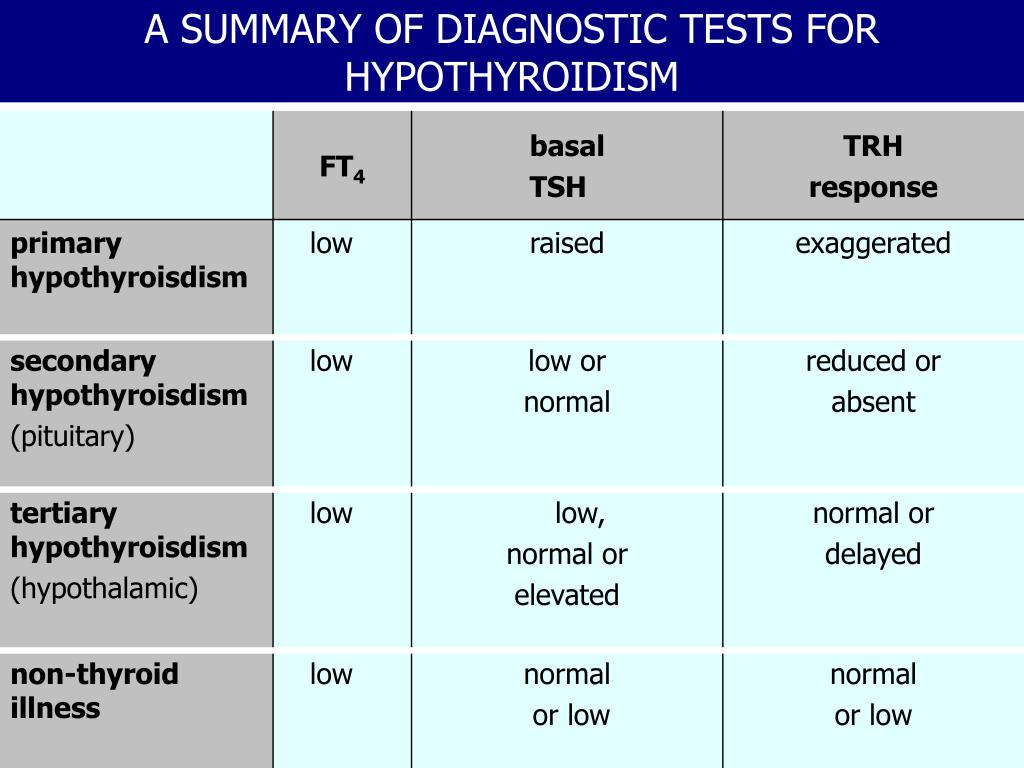 A SUMMARY OF DIAGNOSTIC TESTS FOR HYPOTHYROIDISM