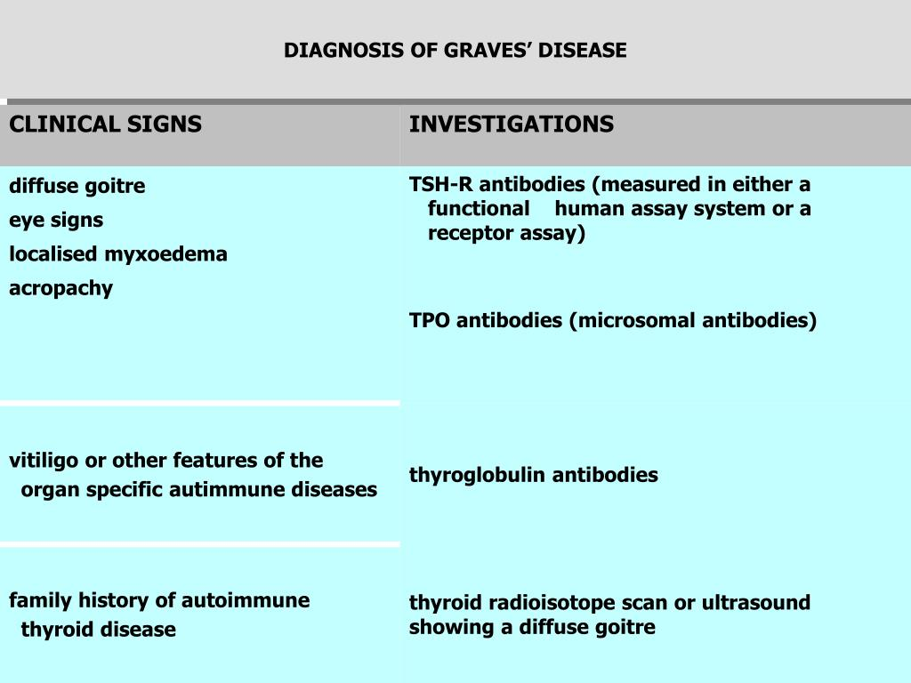 DIAGNOSIS OF GRAVES' DISEASE
