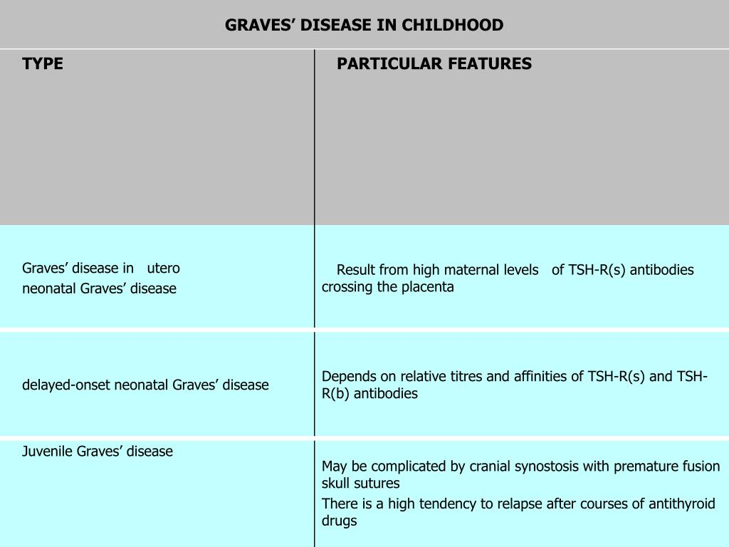 GRAVES' DISEASE IN CHILDHOOD