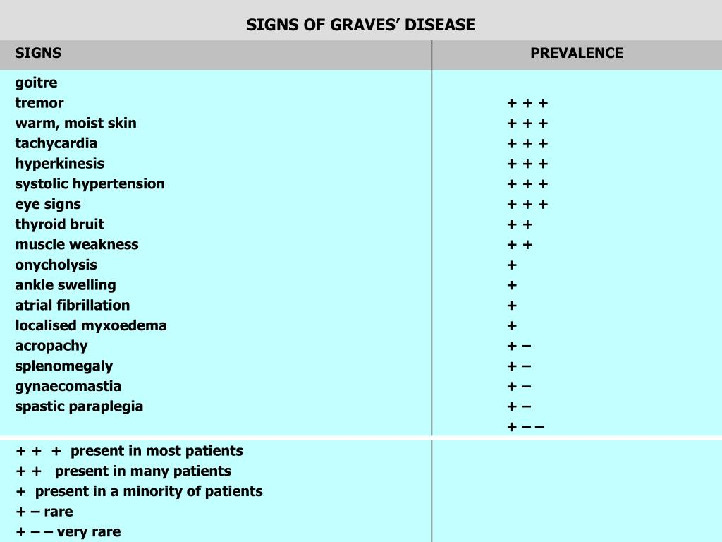 SIGNS OF GRAVES' DISEASE