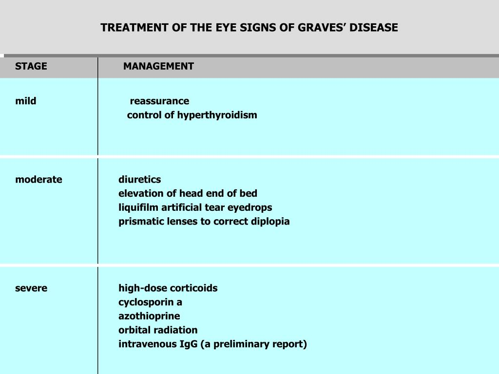 TREATMENT OF THE EYE SIGNS OF GRAVES' DISEASE