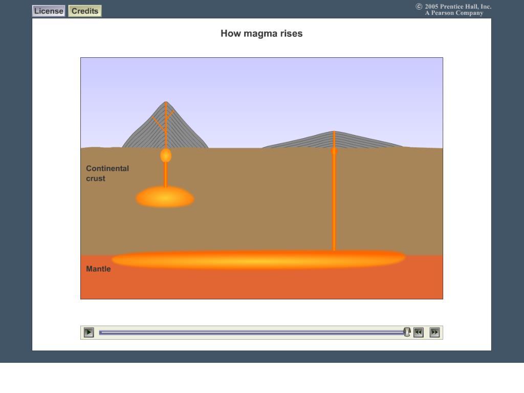 How Magma Rises