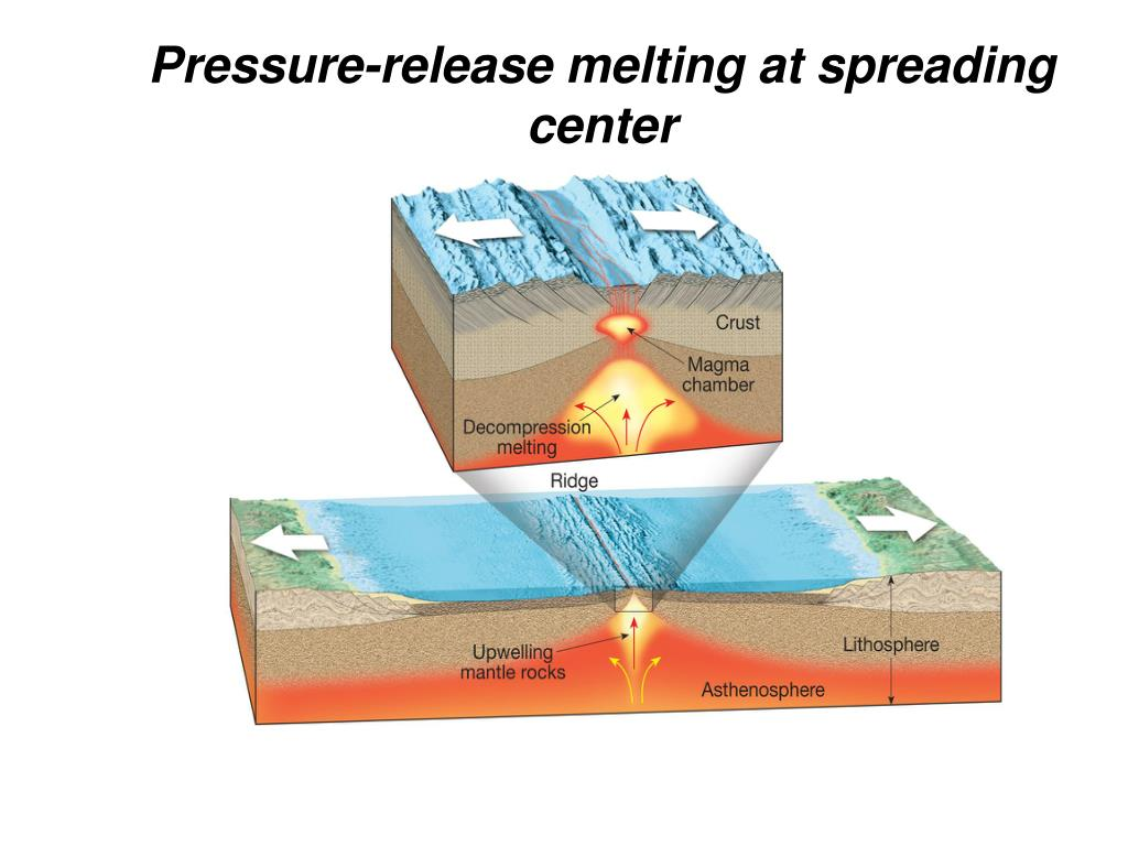 Pressure-release melting at spreading center