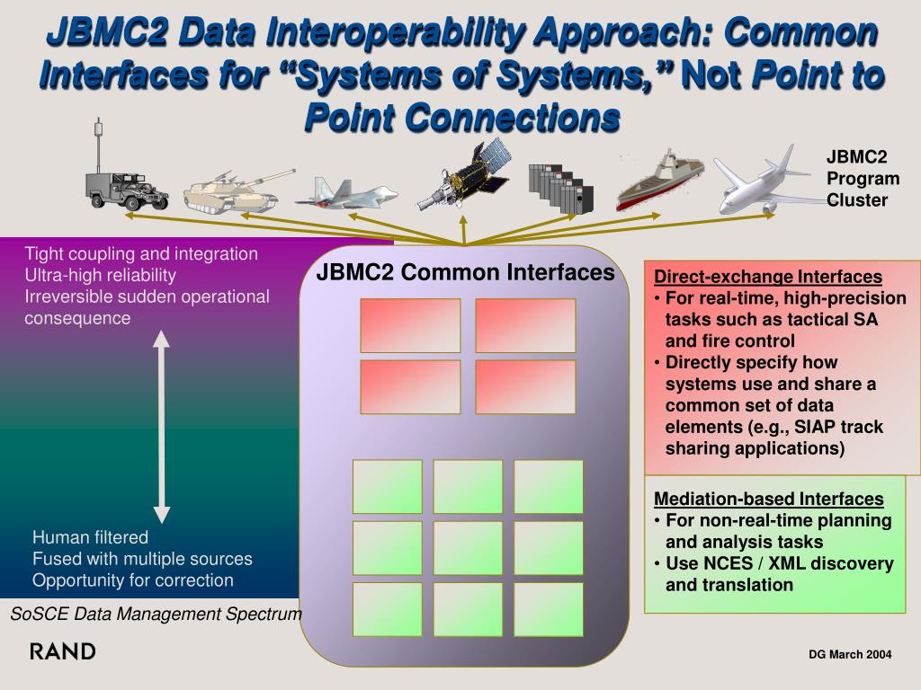 "JBMC2 Data Interoperability Approach: Common Interfaces for ""Systems of Systems,"""