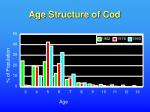 age structure of cod