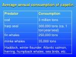 average annual consumption of capelin