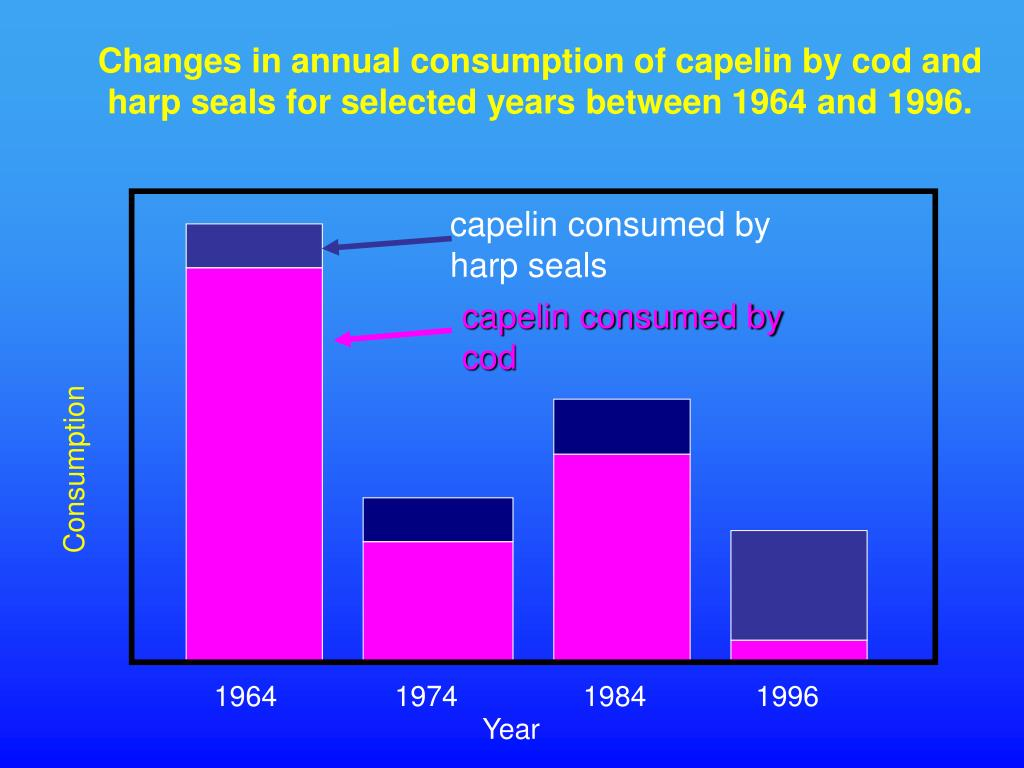 Changes in annual consumption of capelin by cod and harp seals for selected years between 1964 and 1996.