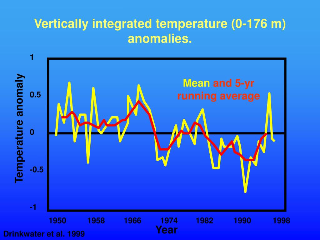 Vertically integrated temperature (0-176 m) anomalies.
