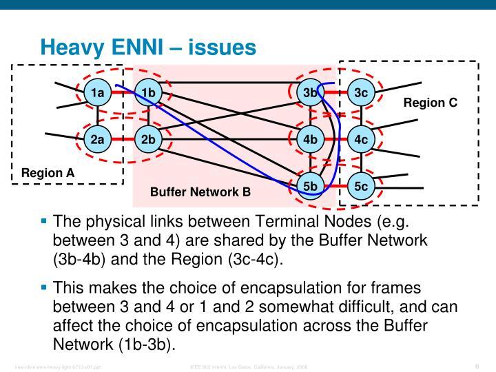 Heavy ENNI – issues