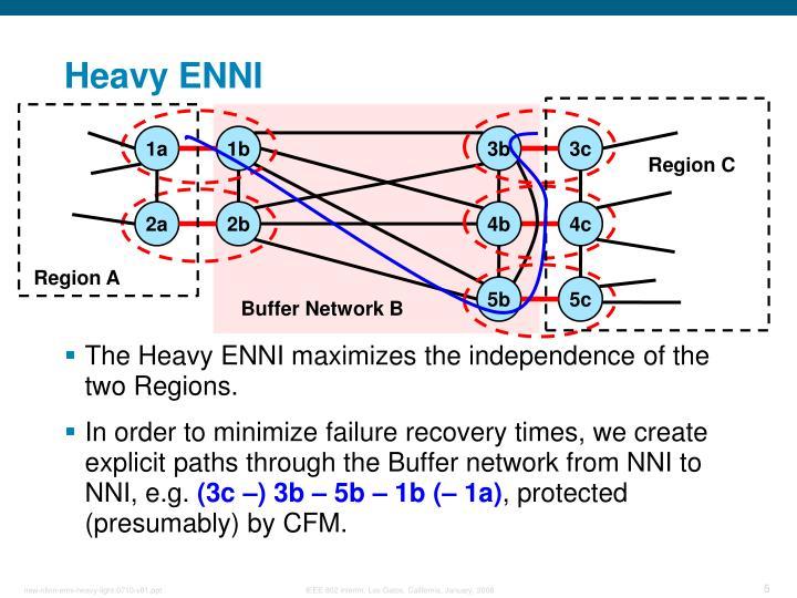 Heavy ENNI