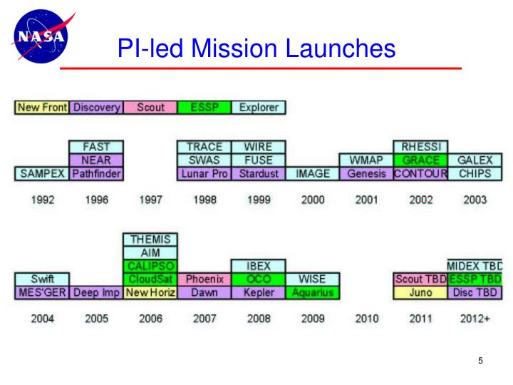 PI-led Mission Launches
