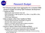 research budget1