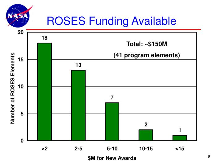 ROSES Funding Available