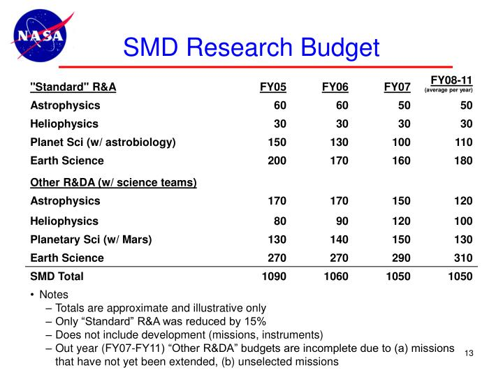 SMD Research Budget