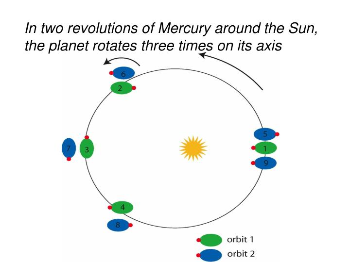 In two revolutions of Mercury around the Sun, the planet rotates three times on its axis