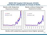 mkmv edf implied cds spreads eicds and market cds spreads for groups of banks