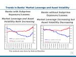 trends in banks market leverage and asset volatility