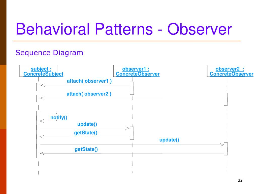 Behavioral Patterns - Observer