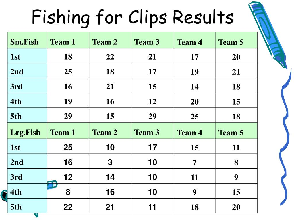Fishing for Clips Results