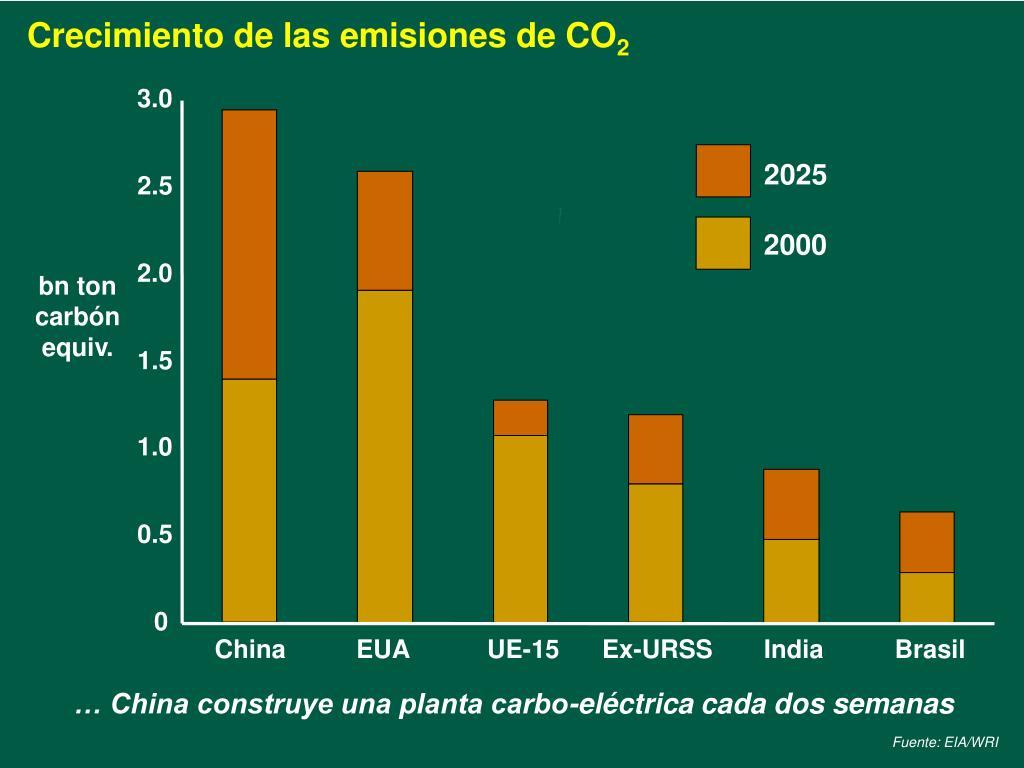 Crecimiento de las emisiones de CO