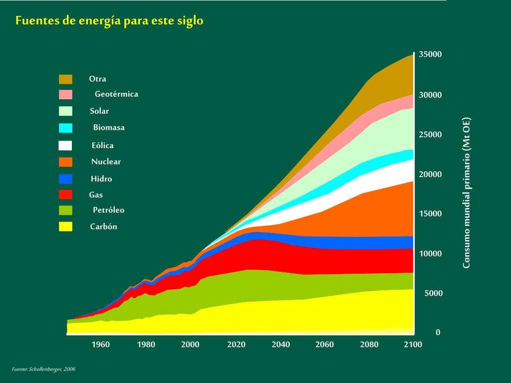 Fuentes de energía para este siglo