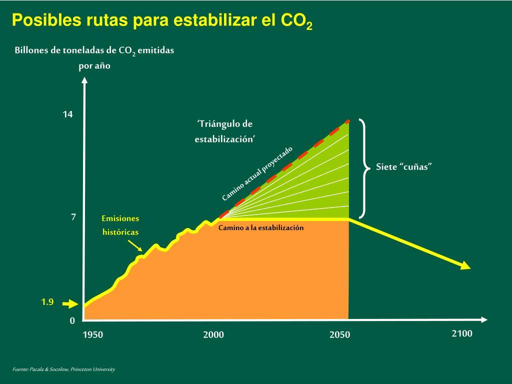 Posibles rutas para estabilizar el CO