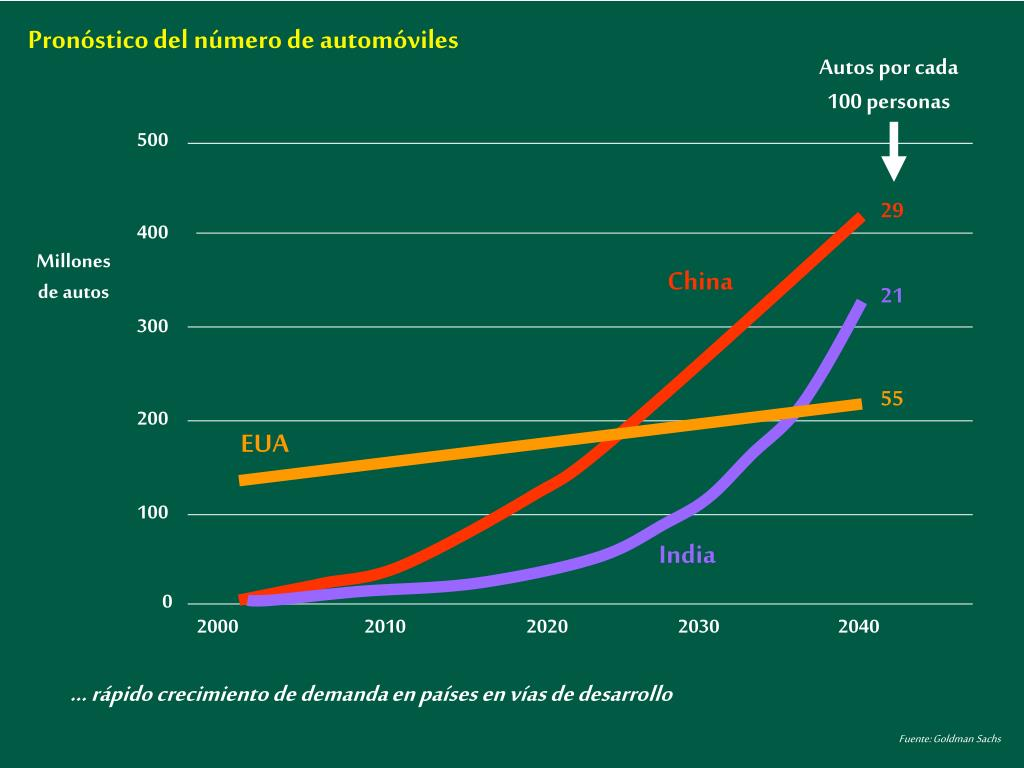 Pronóstico del número de automóviles