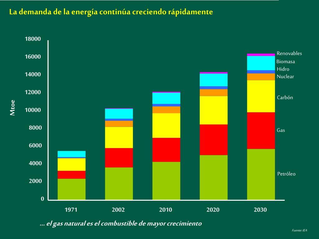 La demanda de la energía continúa creciendo rápidamente