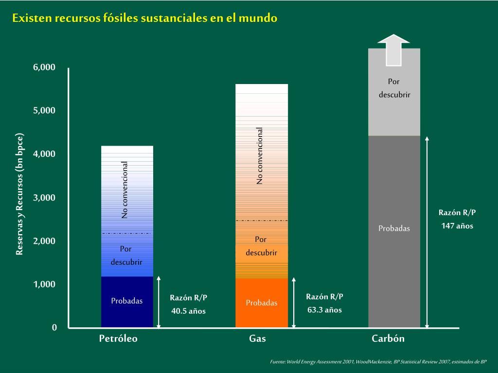 Existen recursos fósiles sustanciales en el mundo