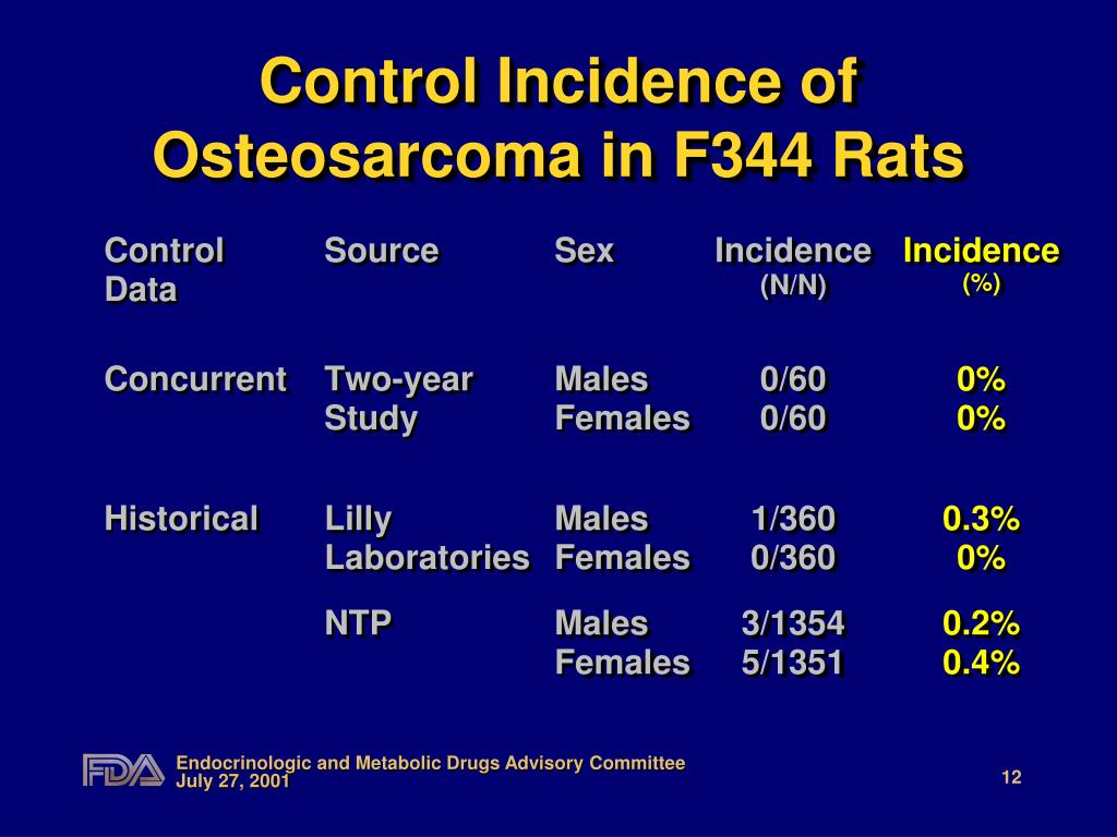 Control Incidence of Osteosarcoma in F344 Rats