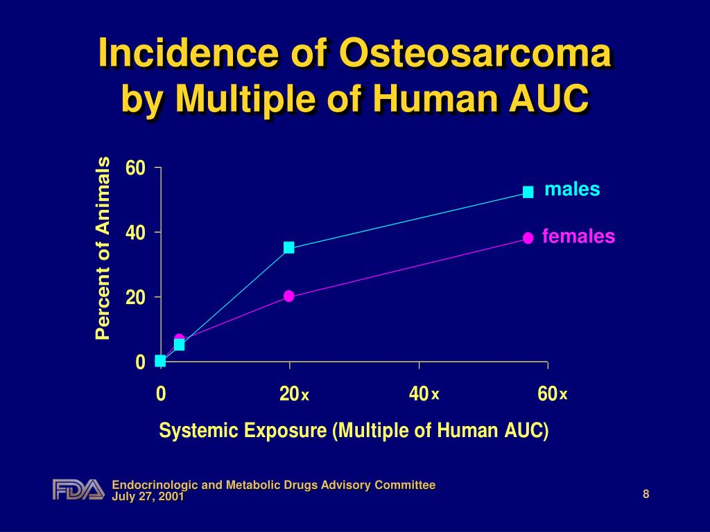 Incidence of Osteosarcoma