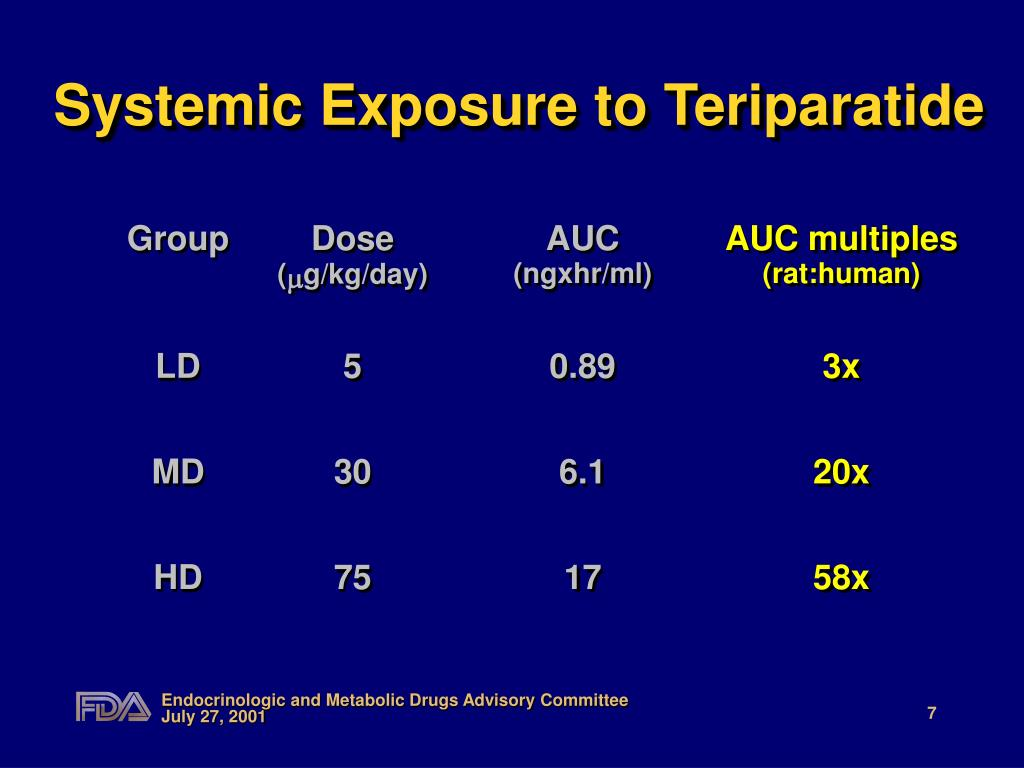 Systemic Exposure to Teriparatide