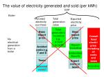 the value of electricity generated and sold per kwh