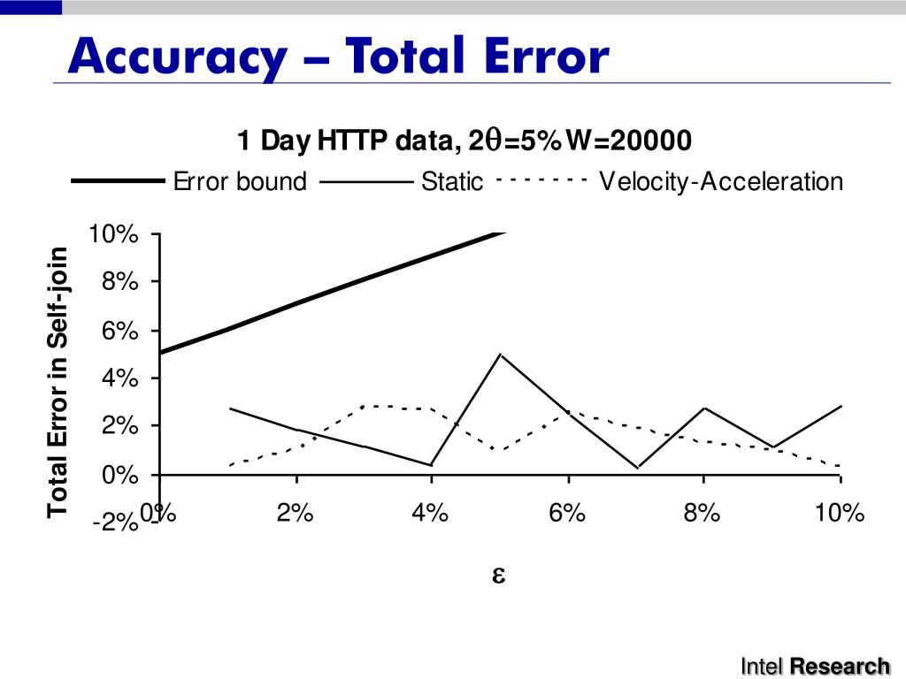 Accuracy – Total Error