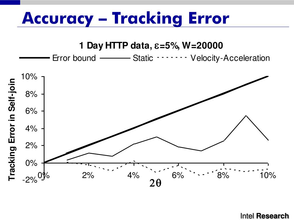 Accuracy – Tracking Error