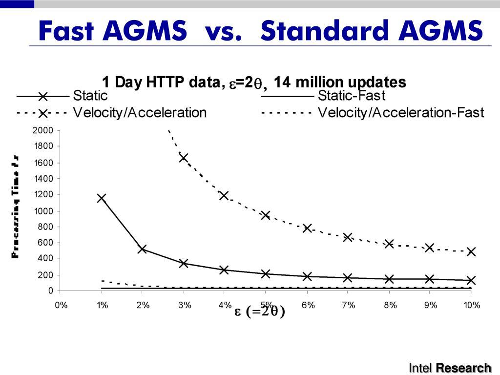 Fast AGMS  vs.  Standard AGMS
