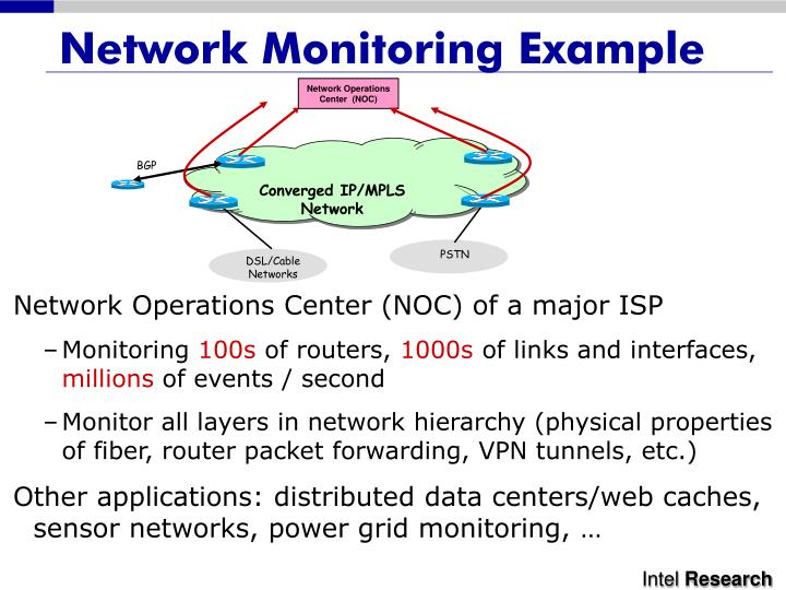 Network monitoring example