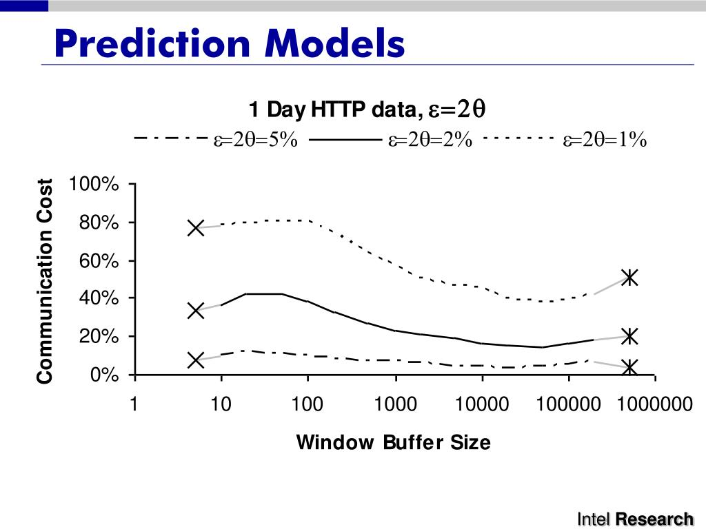 Prediction Models