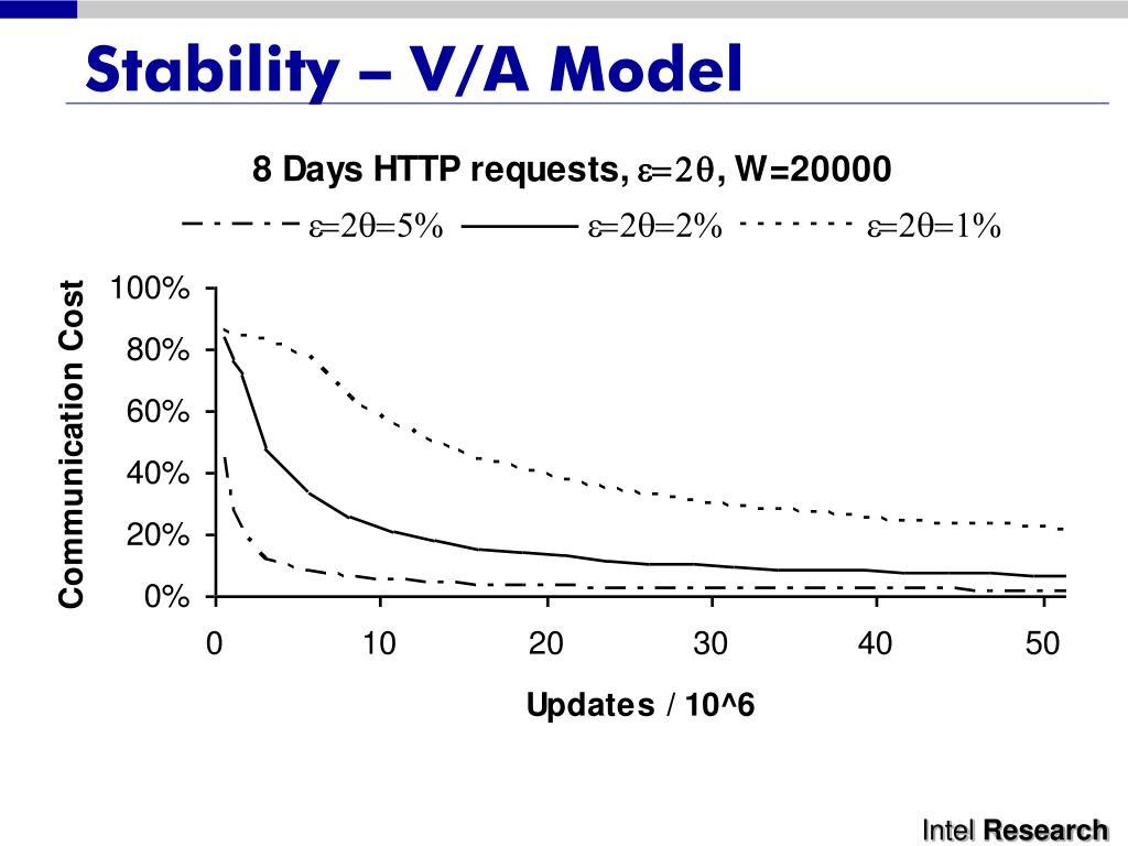 Stability – V/A Model