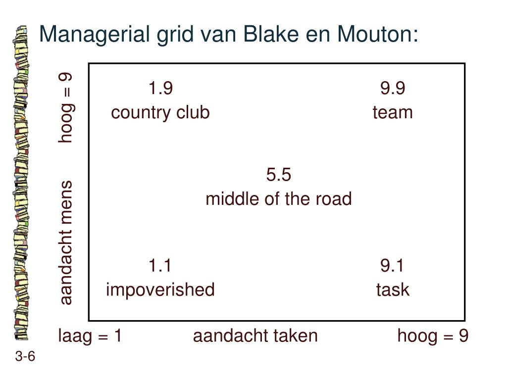 the blake mouton managerial grid essay The blake mouton managerial grid is based on two factors a leaders concern for from business bus-fp3050 at  essay uploaded by  as defined by the blake mouton.