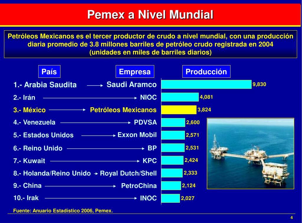 Pemex a Nivel Mundial