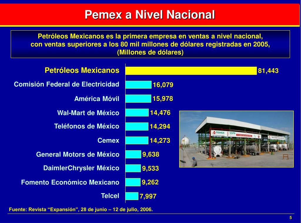 Pemex a Nivel Nacional