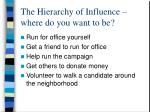the hierarchy of influence where do you want to be